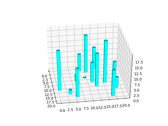 An easy introduction to 3D plotting with Matplotlib