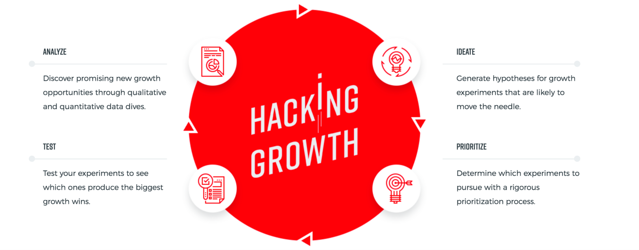 Breaking News: Growth Hacking is Not Magic, it's a step-by-step Process