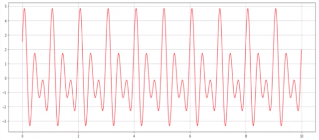 Fourier Transformation and Its Mathematics - Towards Data