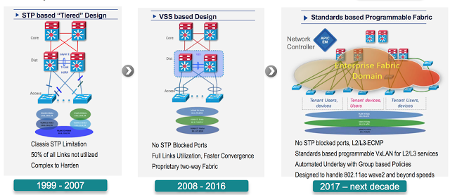Comparison: why we required Cisco 9500 chassis ? - Ying Ying - Medium