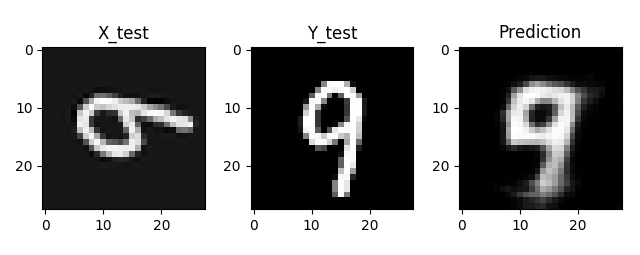 Aligning hand-written digits with Convolutional Autoencoders