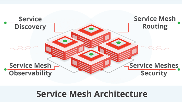 Protecting microservices with service mesh