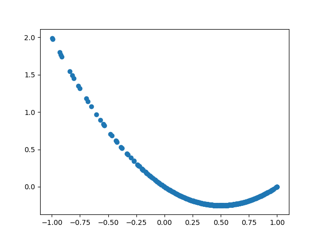 An Example of Hyperparameter Optimization on XGBoost