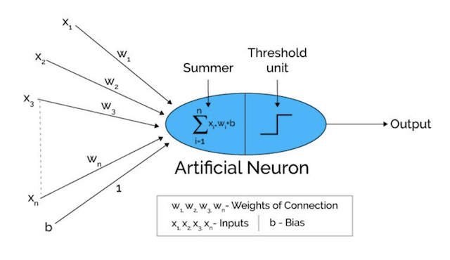 From Perceptron to Deep Neural Nets - Becoming Human: Artificial