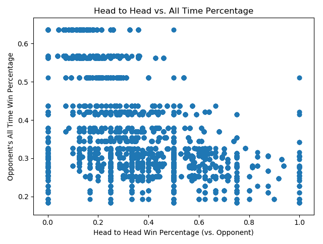 Betting on the English Premier League - Towards Data Science