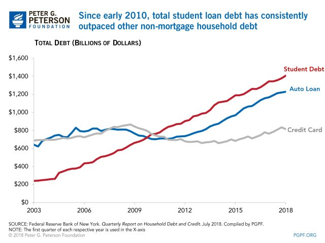 Chart showing how student loan debt has risen to surpass the growth rate of auto and mortgage loans from 2003 to 2019.