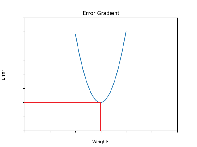 Implementing the XOR Gate using Backpropagation in Neural