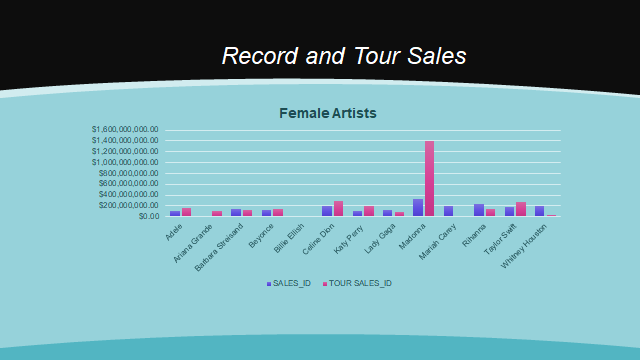 The Best Selling Female Artist Of All Time By Natasha Lubin Medium
