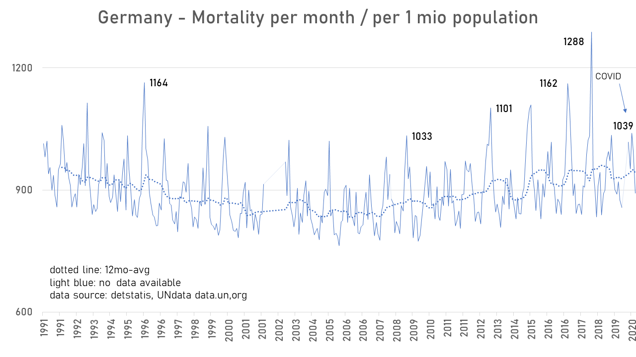 Unprecedented? Overall Mortality in Sweden and other European Countries | by Zack F | Jul, 2020 | Medium