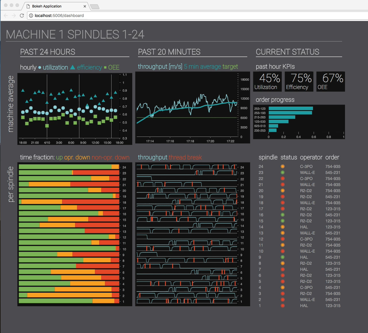 Snapshot of a streaming IoT dashboard showing graphs and color coded statuses
