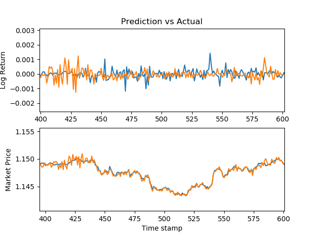 Using Machine Learning to Predict Stock Prices - Analytics Vidhya