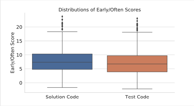 Two box-and-whisker plots which show the mean edit times for solution code and test code.