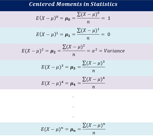Figure 7: Formulas for centered moments. | Moment Generating Function for Probability Distribution with Python