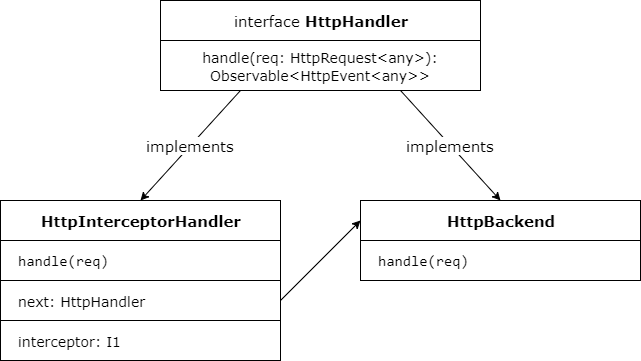 Insider's guide into interceptors and HttpClient mechanics