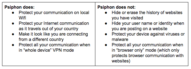 Usability Report: Psiphon VPN for Android - Gus Andrews - Medium