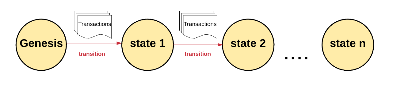 Flow of transactions causing a state change.