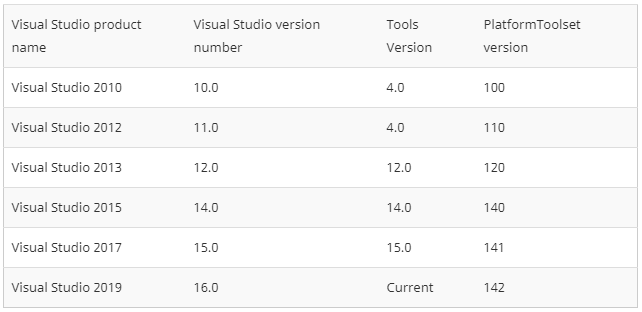 Support of Visual Studio 2019 in PVS-Studio - The Startup