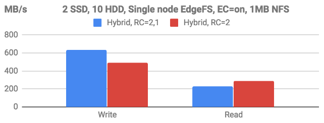 Dockerized single-node EdgeFS with geo-transparent S3/NFS access
