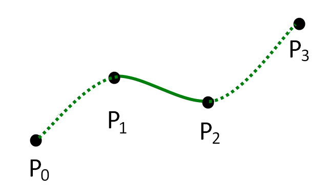 A Catmull-Rom Spline showing four control points.