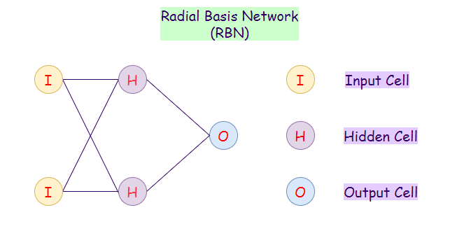 Figure 5: Representation of a radial basis network (RBN).