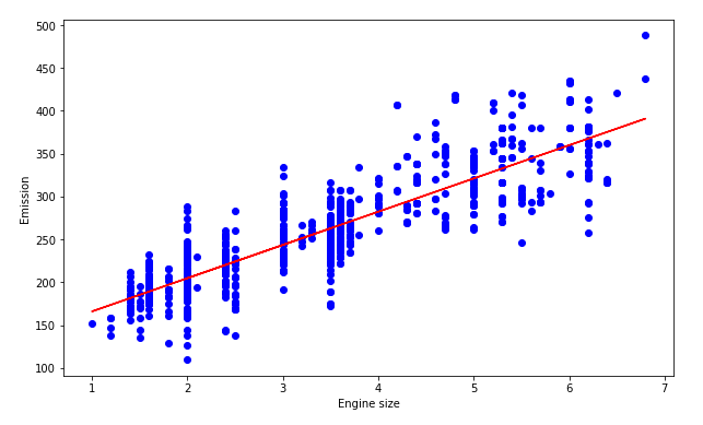 Linear regression algorithm graph