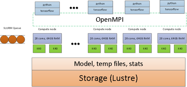 Deep Learning: massively scaled parallel approach using