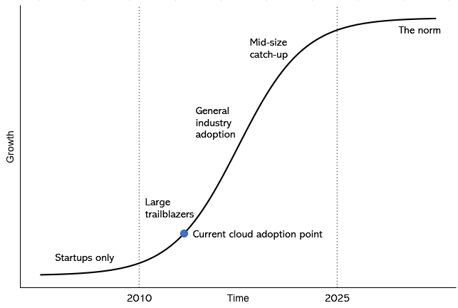 The cloud skills shortage and the unemployed army of the certified