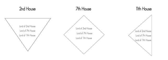 7th Lord In 2nd House