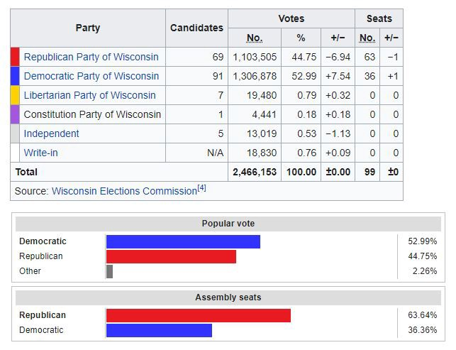 2018 Wisconsin State House of Representatives election results. Republicans get 45% of votes and 63% of seats.