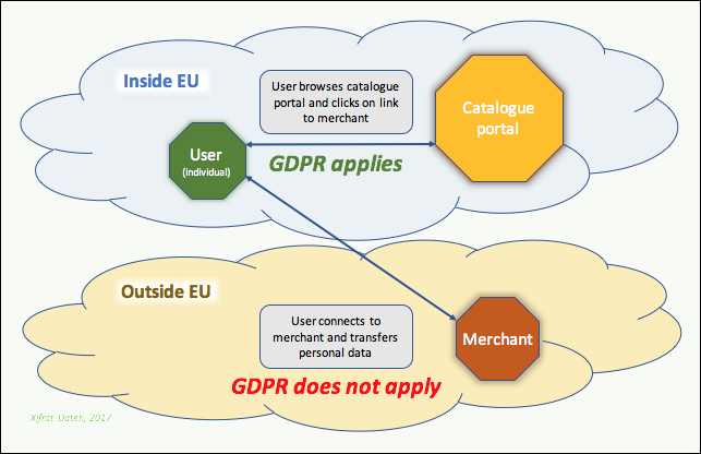 Five loopholes in the GDPR - MyData Journal - Medium