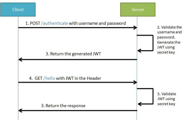 Spring Boot Security + JWT Hello World Example - The Startup