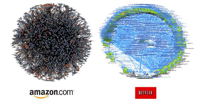 Amazon and Netflix microservices are depicted in a death star diagram and showing the complexity of the systems