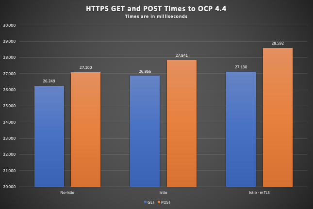 Graph showing average call times using OpenShift