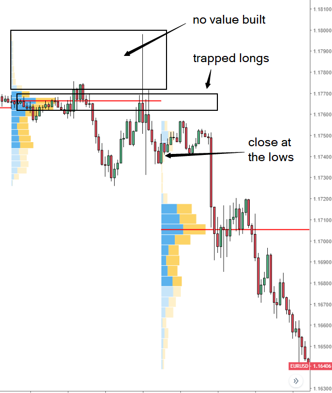 How to Read Volume Profile Structures - Global Prime Forex