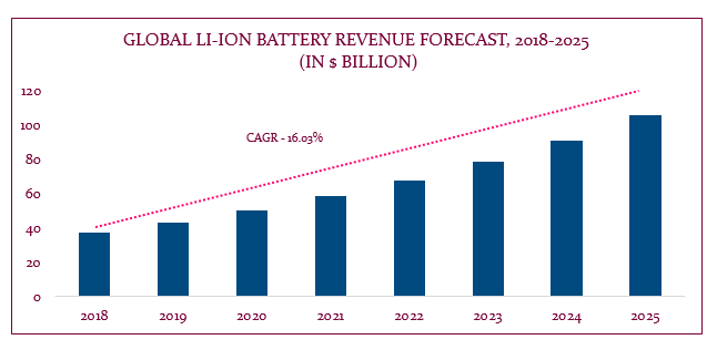 Lithium Ion Battery Market Report and Patent Landscape