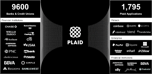 How Plaid is Quietly Building a Financial Data Empire