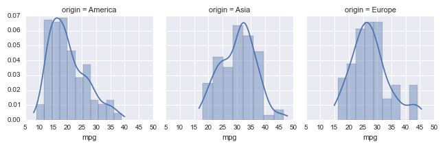 Data Visualization in Python: Advanced Functionality in Seaborn