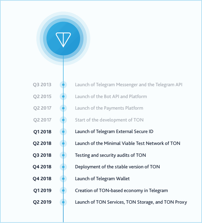 Telegram Open Network → «The Open Network» — TON - Good Audience