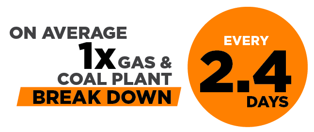 As of September, Gas & Coal Power Plants have broken down