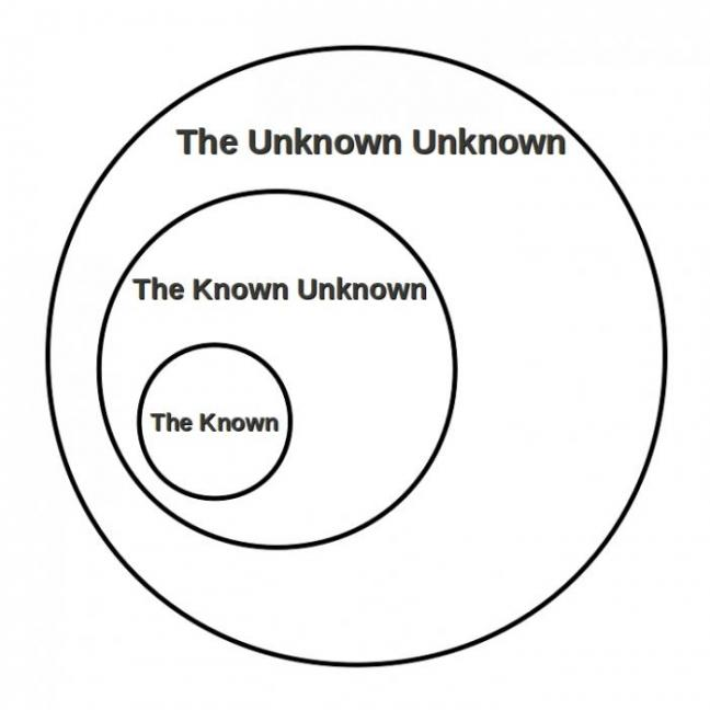 Unknown unknown Venn Diagram