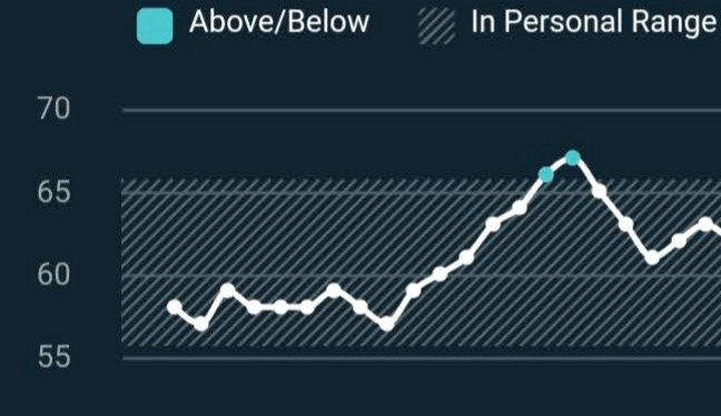 A line graph showing a sharp increase that goes out of a set range.