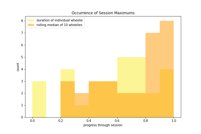 Historgram chart showing frequency of maximum results over session time