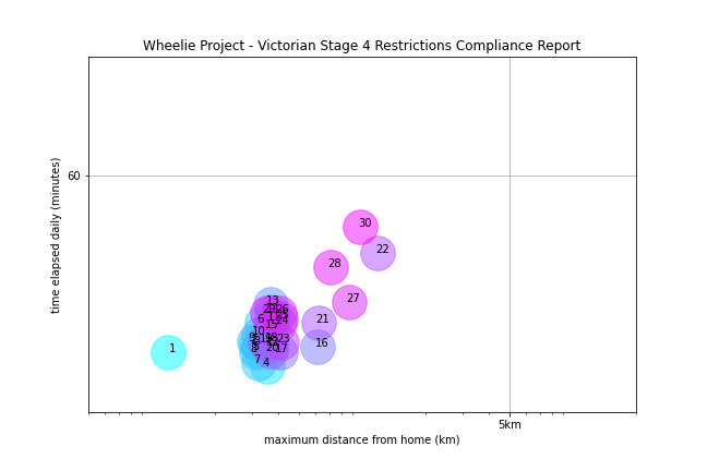 Victorian Stage 4 Restrictions Compliance Report—shows time spent exercising and distance from home