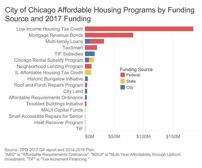 A brief overview of Chicago's affordable housing programs