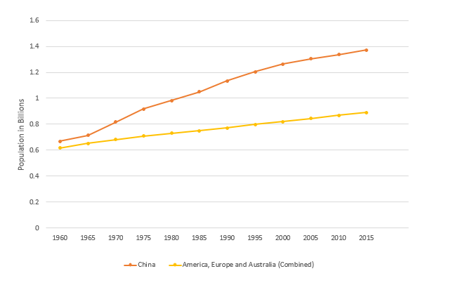 The Demographic Crisis Due To China S One Child Policy By Ravneet Kaur Towards Data Science