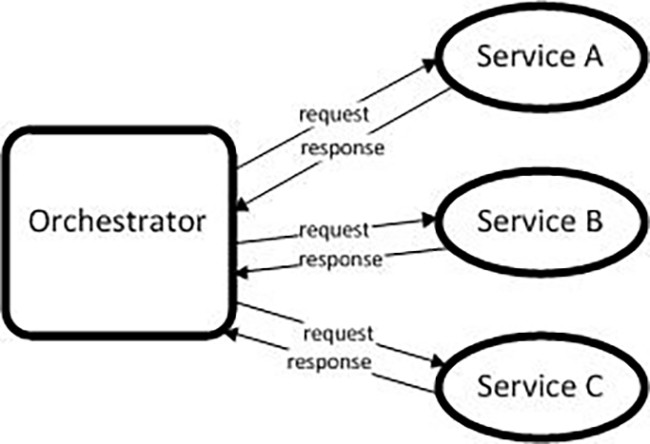 Microservices — When to React Vs  Orchestrate - Capital One
