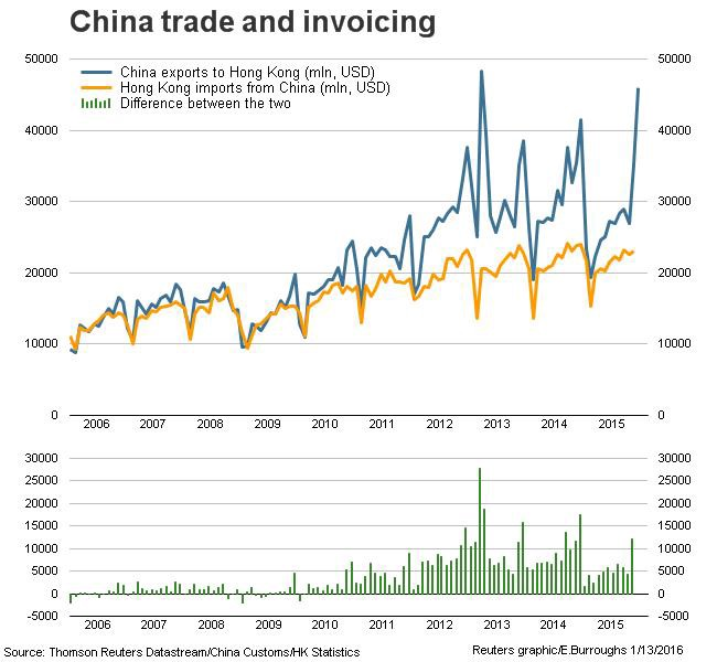 China capital flows: what we sort-of know - Eric Burroughs - Medium