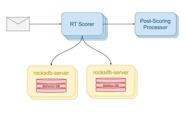 RT Scorer cluster with two rocksdb-server clusters hanging off the bottom serving Behavior DB and Mailbox DB