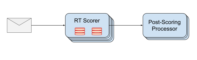 Right to Left: An email message flowing into the RT scorer flowing into the Post-Scoring Processor.