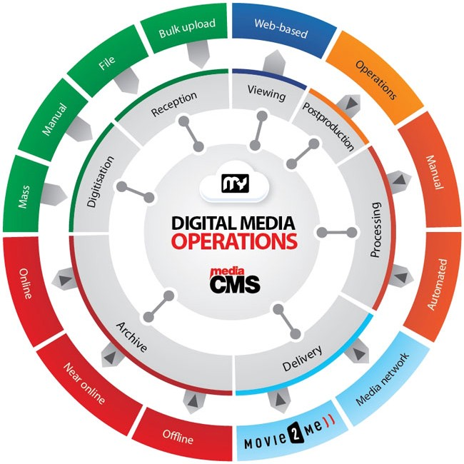 The digital media operations provided by BCE through the MediaCMS.